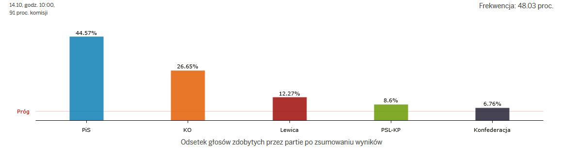 seimo-rinkimai-lenkijoje-2019