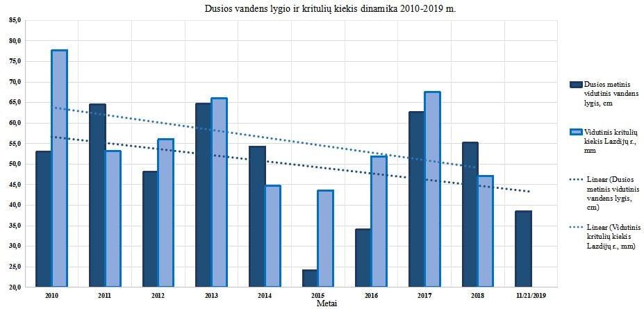 Vandens lygis Dusios ežere 2010-2019 m. | Metelių reg. parko nuotr.