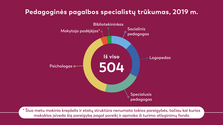 Pedagoginės pagalbos specialistų trūkumas 2019 | VDU nuotr.