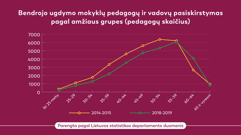 Pedagogų pasiskirstymas pagal amžiaus grupes | VDU nuotr.