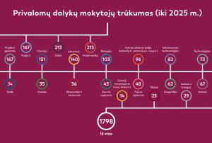 Privalomų dalykų mokytojų trūkumas iki 2025 | VDU nuotr.