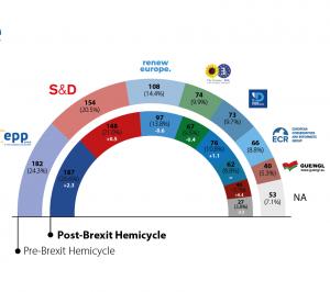 Vietų paskirstymas pagrįstas 2019 m. EP rinkimų rezultatais ir partijų, kurioms priklauso naujieji EP nariai, politine priklausomybe_europa.eu