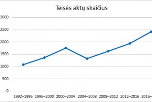 Teisės aktų skaičiaus kreivė | LR Seimo nuotr.