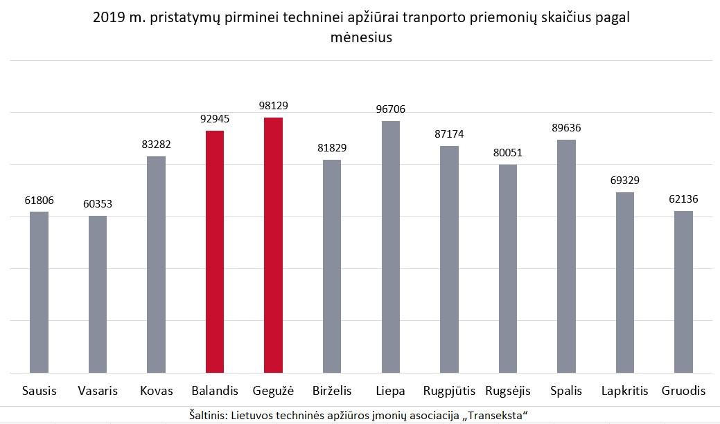 """2019 m. pristatymų pirminei techninei apžiūrai transporto priemonių skaičius pagal mėnesius   """"Transekstos"""" nuotr."""