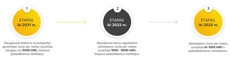 Gyventojai jau dabar gali rinktis savo elektros tiekėją | Valstybinės energetikos reguliavimo tarybos nuotr.