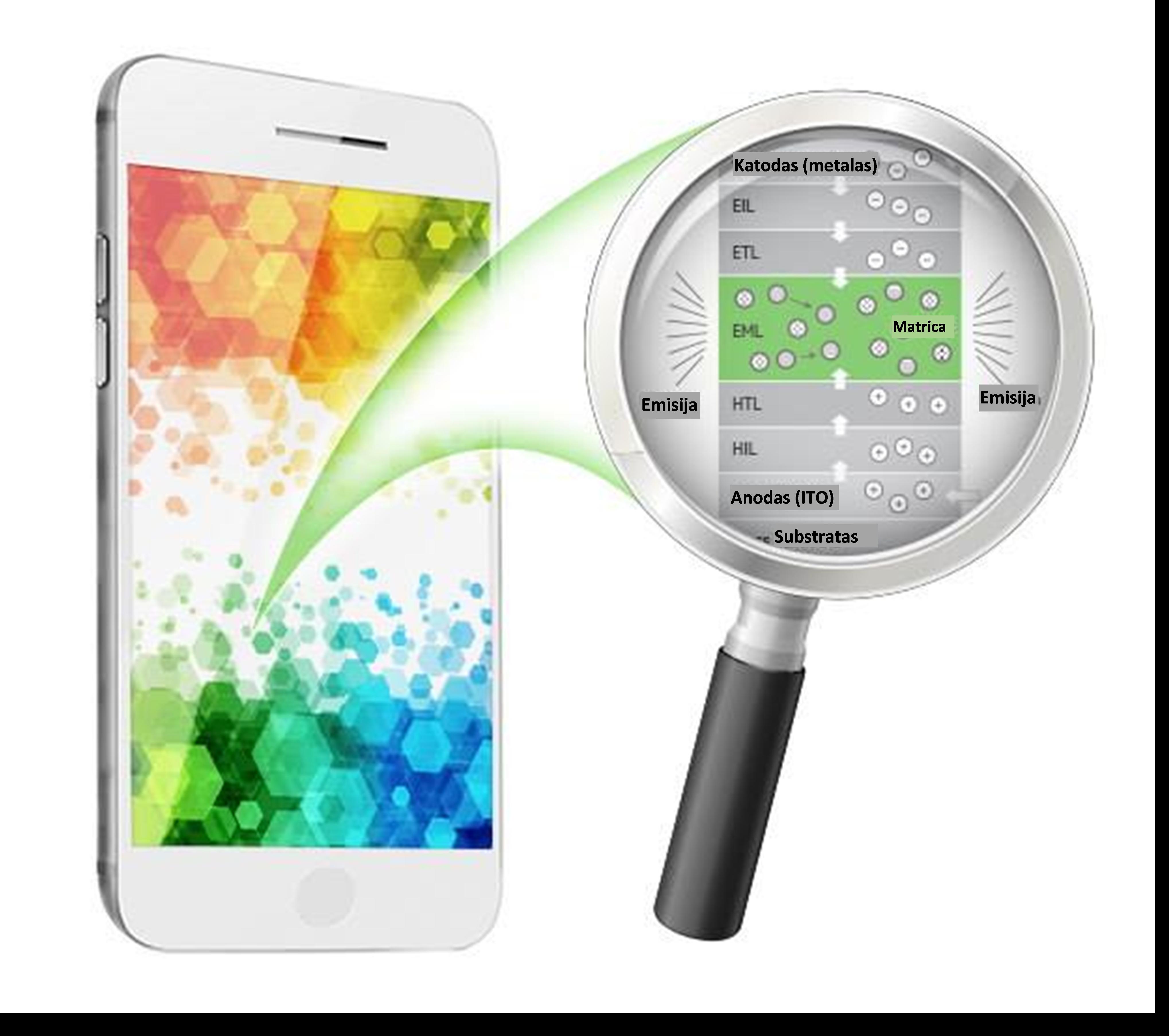 2 pav. Išmanaus telefono ekrane naudojamos medžiagos | Asm. archyvo nuotr.