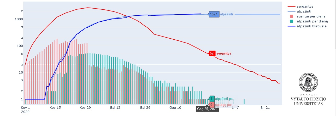 Modeliavimo rezultatai po pirmojo karantino švelninimo etapo | VDU nuotr.