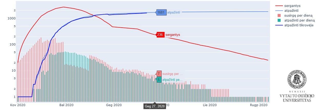 Modeliavimo rezultatai gegužės pab.   VDU nuotr.