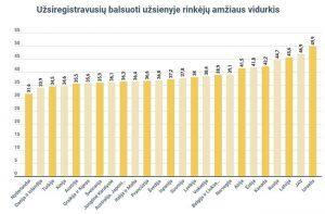 Užsiregistravisių rinkėjų skaičius   vrk.lt nuotr