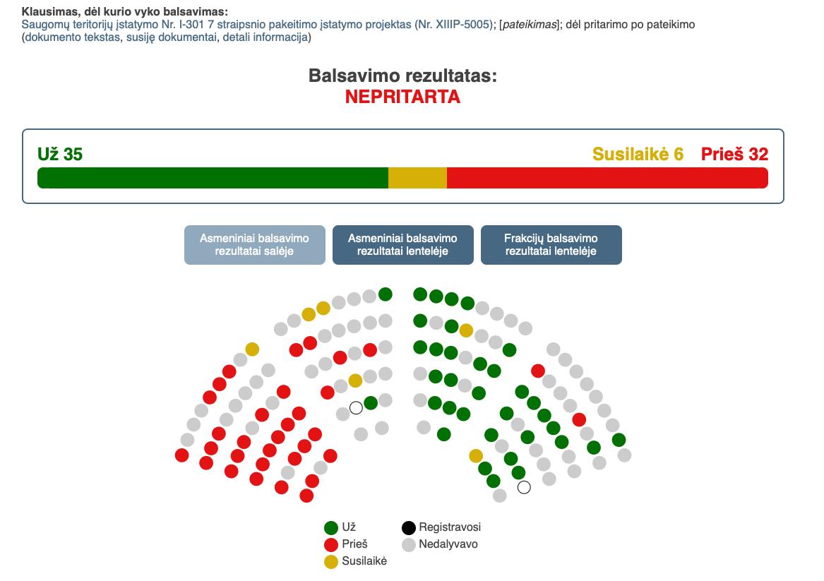 Balsavimo rezultatai uz Saugomų teritorijų pataisas, įteisinančias gamtos išteklių naudojimą gamtiniuose rezervatuose