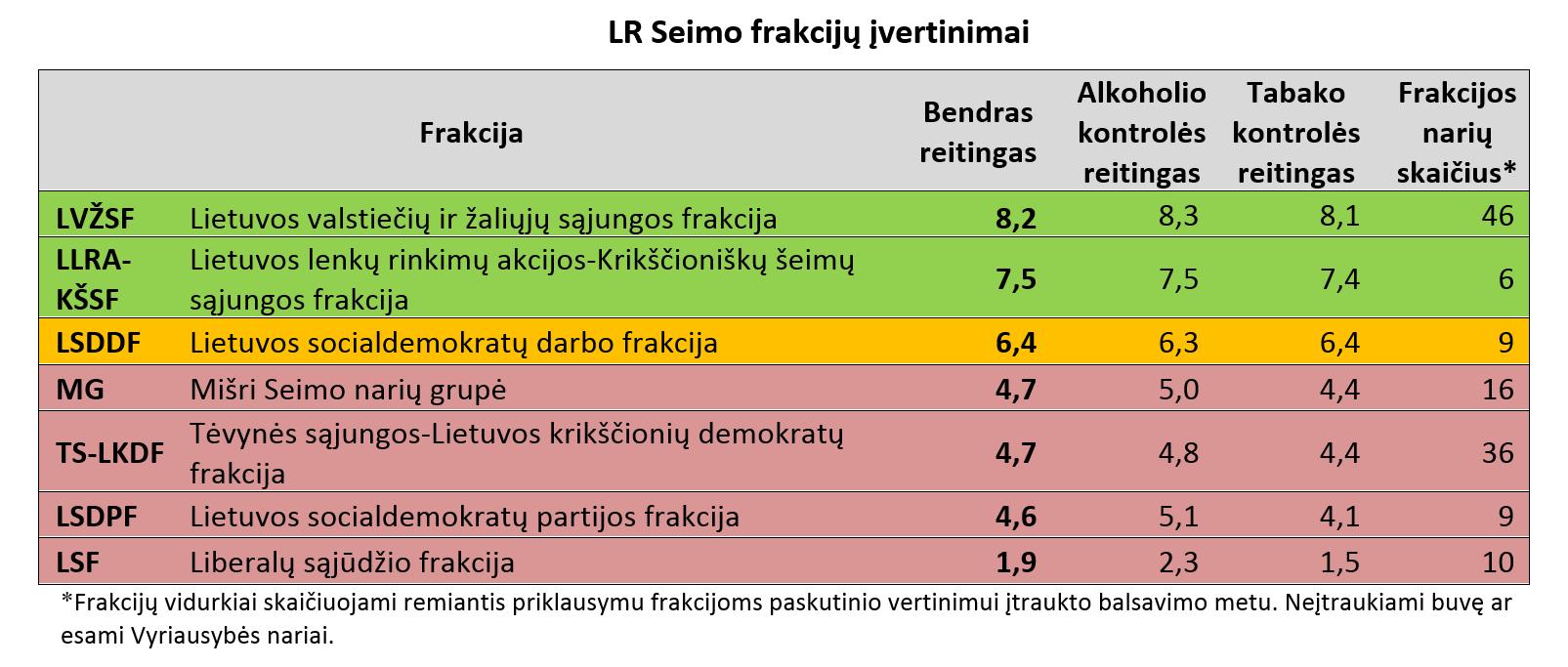 LR Seimo partijų įvertinimai | ntakk.lt nuotr.