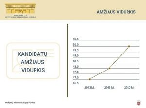 Seimo rinkimai | vrk.lt nuotr.