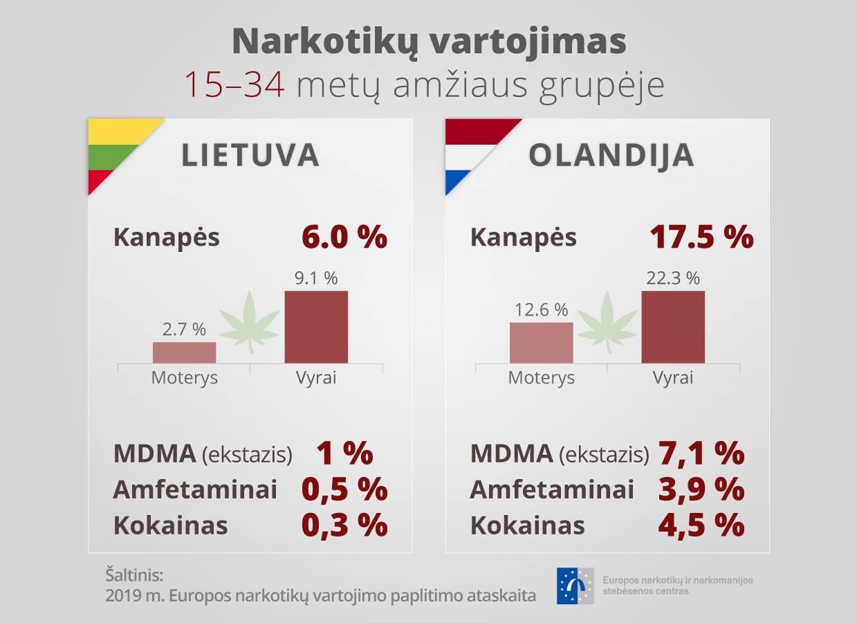 Europos narkotikų ir narkomanijos stebėsenos centro nuotr.