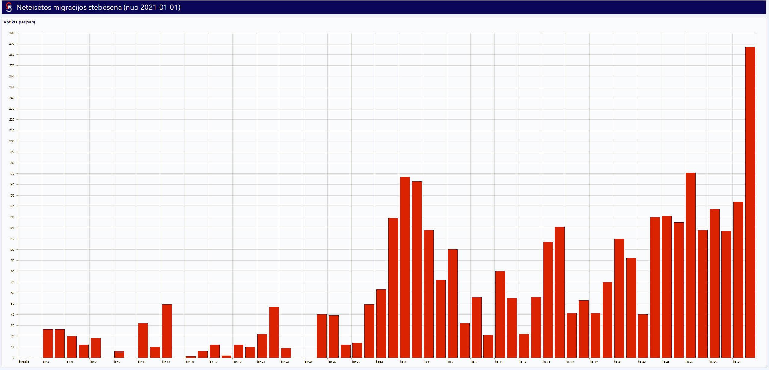 Sulaikytų valstybinės sienos pažeidėjų skaičiai | Statistikos departamento nuotr.